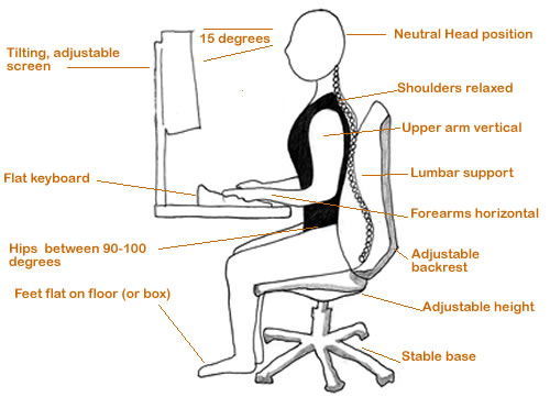 Desk Workers Ergonomics